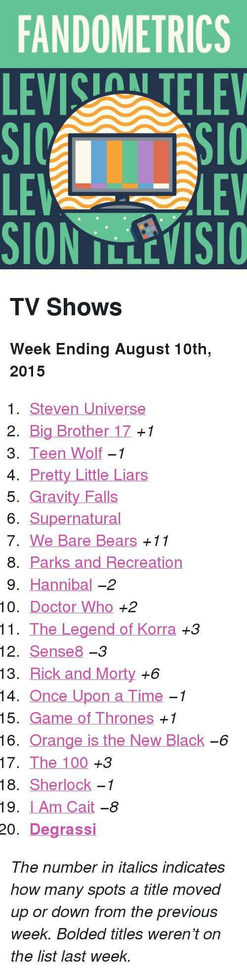 """Parks and Recreation: FANDOMETRICS  LEVIS TELEV  LE  SION TLLEVISIO  LEV <h2>TV Shows</h2><p><b>Week Ending August 10th, 2015</b></p><ol><li><a href=""""http://www.tumblr.com/search/steven%20universe"""">Steven Universe</a></li>  <li><a href=""""http://www.tumblr.com/search/bb17"""">Big Brother 17</a><i>+1</i></li>  <li><a href=""""http://www.tumblr.com/search/teen%20wolf"""">Teen Wolf</a><i>−1</i></li>  <li><a href=""""http://www.tumblr.com/search/pretty%20little%20liars"""">Pretty Little Liars</a></li>  <li><a href=""""http://www.tumblr.com/search/gravity%20falls"""">Gravity Falls</a></li>  <li><a href=""""http://www.tumblr.com/search/supernatural"""">Supernatural</a></li>  <li><a href=""""http://www.tumblr.com/search/we%20bare%20bears"""">We Bare Bears</a><i>+11</i></li>  <li><a href=""""http://www.tumblr.com/search/parks%20and%20recreation"""">Parks and Recreation</a></li>  <li><a href=""""http://www.tumblr.com/search/hannibal"""">Hannibal</a><i>−2</i></li>  <li><a href=""""http://www.tumblr.com/search/doctor%20who"""">Doctor Who</a><i>+2</i></li>  <li><a href=""""http://www.tumblr.com/search/legend%20of%20korra"""">The Legend of Korra</a><i>+3</i></li>  <li><a href=""""http://www.tumblr.com/search/sense8"""">Sense8</a><i>−3</i></li>  <li><a href=""""http://www.tumblr.com/search/rick%20and%20morty"""">Rick and Morty</a><i>+6</i></li>  <li><a href=""""http://www.tumblr.com/search/ouat"""">Once Upon a Time</a><i>−1</i></li>  <li><a href=""""http://www.tumblr.com/search/game%20of%20thrones"""">Game of Thrones</a><i>+1</i></li>  <li><a href=""""http://www.tumblr.com/search/oitnb"""">Orange is the New Black</a><i>−6</i></li>  <li><a href=""""http://www.tumblr.com/search/the%20100"""">The 100</a><i>+3</i></li>  <li><a href=""""http://www.tumblr.com/search/sherlock"""">Sherlock</a><i>−1</i></li>  <li><a href=""""http://www.tumblr.com/search/i%20am%20cait"""">I Am Cait</a><i>−8</i></li>  <li><a href=""""http://www.tumblr.com/search/degrassi""""><b>Degrassi</b></a></li></ol><p><i>The number in italics indicates how many spots a title moved up or down from the previous week. Bolded titles """