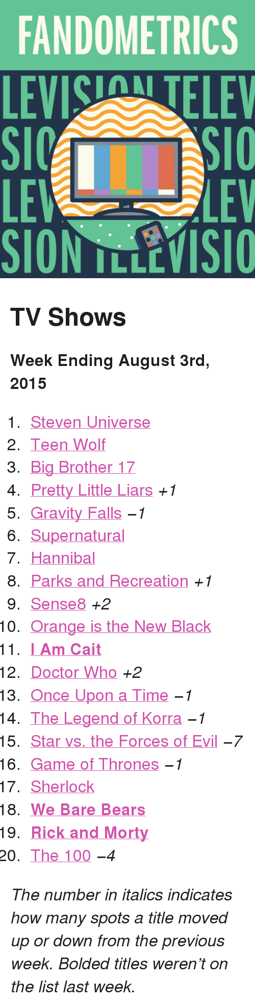 """Parks and Recreation: FANDOMETRICS  LEVIS TELEV  LE  SION TLLEVISIO  LEV <h2>TV Shows</h2><p><b>Week Ending August 3rd, 2015</b></p><ol><li><a href=""""http://www.tumblr.com/search/steven%20universe"""">Steven Universe</a></li>  <li><a href=""""http://www.tumblr.com/search/teen%20wolf"""">Teen Wolf</a></li>  <li><a href=""""http://www.tumblr.com/search/bb17"""">Big Brother 17</a></li>  <li><a href=""""http://www.tumblr.com/search/pretty%20little%20liars"""">Pretty Little Liars</a><i>+1</i></li>  <li><a href=""""http://www.tumblr.com/search/gravity%20falls"""">Gravity Falls</a><i>−1</i></li>  <li><a href=""""http://www.tumblr.com/search/supernatural"""">Supernatural</a></li>  <li><a href=""""http://www.tumblr.com/search/hannibal"""">Hannibal</a></li>  <li><a href=""""http://www.tumblr.com/search/parks%20and%20recreation"""">Parks and Recreation</a><i>+1</i></li>  <li><a href=""""http://www.tumblr.com/search/sense8"""">Sense8</a><i>+2</i></li>  <li><a href=""""http://www.tumblr.com/search/oitnb"""">Orange is the New Black</a></li>  <li><a href=""""http://www.tumblr.com/search/i%20am%20cait""""><b>I Am Cait</b></a></li>  <li><a href=""""http://www.tumblr.com/search/doctor%20who"""">Doctor Who</a><i>+2</i></li>  <li><a href=""""http://www.tumblr.com/search/ouat"""">Once Upon a Time</a><i>−1</i></li>  <li><a href=""""http://www.tumblr.com/search/legend%20of%20korra"""">The Legend of Korra</a><i>−1</i></li>  <li><a href=""""http://www.tumblr.com/search/star%20vs%20the%20forces%20of%20evil"""">Star vs. the Forces of Evil</a><i>−7</i></li>  <li><a href=""""http://www.tumblr.com/search/game%20of%20thrones"""">Game of Thrones</a><i>−1</i></li>  <li><a href=""""http://www.tumblr.com/search/sherlock"""">Sherlock</a></li>  <li><a href=""""http://www.tumblr.com/search/we%20bare%20bears""""><b>We Bare Bears</b></a></li>  <li><a href=""""http://www.tumblr.com/search/rick%20and%20morty""""><b>Rick and Morty</b></a></li>  <li><a href=""""http://www.tumblr.com/search/the%20100"""">The 100</a><i>−4</i></li></ol><p><i>The number in italics indicates how many spots a title moved up or down from the previo"""