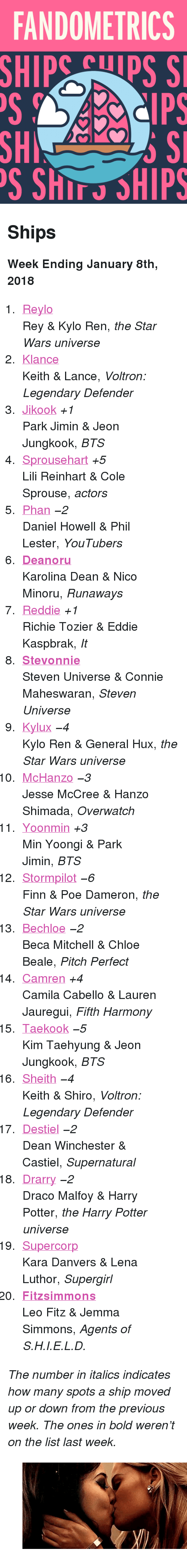 "Jikook: FANDOMETRICS  SHIP  Cps S  SH  S ShIT SHIPS <h2>Ships</h2><p><b>Week Ending January 8th, 2018</b></p><ol><li><a href=""http://www.tumblr.com/search/reylo"">Reylo</a><br/>Rey &amp; Kylo Ren, <i>the Star Wars universe</i><br/></li>  <li><a href=""http://www.tumblr.com/search/klance"">Klance</a><br/>Keith &amp; Lance, <i>Voltron: Legendary Defender</i><br/></li>  <li><a href=""http://www.tumblr.com/search/jikook"">Jikook</a> <i>+1</i><br/>Park Jimin &amp; Jeon Jungkook, <i>BTS</i><br/></li>  <li><a href=""http://www.tumblr.com/search/sprousehart"">Sprousehart</a> <i>+5</i><br/>Lili Reinhart &amp; Cole Sprouse, <i>actors</i><br/></li>  <li><a href=""http://www.tumblr.com/search/phan"">Phan</a> <i><i>−2</i></i><br/>Daniel Howell &amp; Phil Lester, <i>YouTubers</i><br/></li>  <li><a href=""http://www.tumblr.com/search/deanoru""><b>Deanoru</b></a><br/>Karolina Dean &amp; Nico Minoru, <i>Runaways</i><br/></li>  <li><a href=""http://www.tumblr.com/search/reddie"">Reddie</a> <i>+1</i><br/>Richie Tozier &amp; Eddie Kaspbrak, <i>It</i><br/></li>  <li><a href=""http://www.tumblr.com/search/stevonnie""><b>Stevonnie</b></a><br/>Steven Universe &amp; Connie Maheswaran, <i>Steven Universe</i><br/></li>  <li><a href=""http://www.tumblr.com/search/kylux"">Kylux</a> <i><i>−4</i></i><br/>Kylo Ren &amp; General Hux, <i>the Star Wars universe</i><br/></li>  <li><a href=""http://www.tumblr.com/search/mchanzo"">McHanzo</a> <i><i>−3</i></i><br/>Jesse McCree &amp; Hanzo Shimada, <i>Overwatch</i><br/></li>  <li><a href=""http://www.tumblr.com/search/yoonmin"">Yoonmin</a> <i>+3</i><br/>Min Yoongi &amp; Park Jimin, <i>BTS</i><br/></li>  <li><a href=""http://www.tumblr.com/search/stormpilot"">Stormpilot</a> <i><i>−6</i></i><br/>Finn &amp; Poe Dameron, <i>the Star Wars universe</i><br/></li>  <li><a href=""http://www.tumblr.com/search/bechloe"">Bechloe</a> <i><i>−2</i></i><br/>Beca Mitchell &amp; Chloe Beale, <i>Pitch Perfect</i><br/></li>  <li><a href=""http://www.tumblr.com/search/camren"">Camren</a> <i>+4</i><br/>Camila Cabello &amp; Lauren Jauregui, <i>Fifth Harmony</i><br/></li>  <li><a href=""http://www.tumblr.com/search/taekook"">Taekook</a> <i><i>−5</i></i><br/>Kim Taehyung &amp; Jeon Jungkook, <i>BTS</i><br/></li>  <li><a href=""http://www.tumblr.com/search/sheith"">Sheith</a> <i><i>−4</i></i><br/>Keith &amp; Shiro, <i>Voltron: Legendary Defender</i><br/></li>  <li><a href=""http://www.tumblr.com/search/destiel"">Destiel</a> <i><i>−2</i></i><br/>Dean Winchester &amp; Castiel, <i>Supernatural</i><br/></li>  <li><a href=""http://www.tumblr.com/search/drarry"">Drarry</a> <i><i>−2</i></i><br/>Draco Malfoy &amp; Harry Potter, <i>the Harry Potter universe</i><br/></li>  <li><a href=""http://www.tumblr.com/search/supercorp"">Supercorp</a><br/>Kara Danvers &amp; Lena Luthor, <i>Supergirl</i><br/></li>  <li><a href=""http://www.tumblr.com/search/fitzsimmons""><b>Fitzsimmons</b></a><br/>Leo Fitz &amp; Jemma Simmons, <i>Agents of S.H.I.E.L.D.</i><br/></li></ol><p><i>The number in italics indicates how many spots a ship moved up or down from the previous week. The ones in bold weren't on the list last week.</i></p><figure class=""tmblr-full pinned-target"" data-orig-height=""218"" data-orig-width=""394"" data-tumblr-attribution=""singereden:4zq513jTN_jDcx_mzK4kKQ:ZRGv_i2Th7V5t""><img src=""https://78.media.tumblr.com/5626dc45109b138053aed008b64fe1ff/tumblr_p210qlr6T01ul1c29o1_500.gif"" data-orig-height=""218"" data-orig-width=""394""/></figure>"