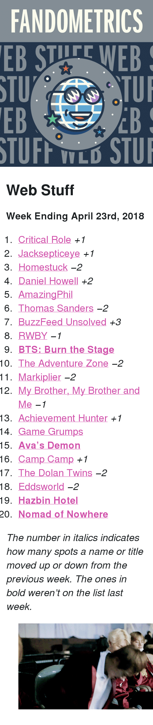"""markiplier: FANDOMETRICS  STU  EB  TUFF TLO STU <h2>Web Stuff</h2><p><b>Week Ending April 23rd, 2018</b></p><ol><li><a href=""""http://www.tumblr.com/search/critical%20role"""">Critical Role</a><i>+1</i></li>  <li><a href=""""http://www.tumblr.com/search/jacksepticeye"""">Jacksepticeye</a><i>+1</i></li>  <li><a href=""""http://www.tumblr.com/search/homestuck"""">Homestuck</a><i><i>−2</i></i></li>  <li><a href=""""http://www.tumblr.com/search/daniel%20howell"""">Daniel Howell</a><i>+2</i></li>  <li><a href=""""http://www.tumblr.com/search/amazingphil"""">AmazingPhil</a></li>  <li><a href=""""http://www.tumblr.com/search/thomas%20sanders"""">Thomas Sanders</a><i><i>−2</i></i></li>  <li><a href=""""http://www.tumblr.com/search/buzzfeed%20unsolved"""">BuzzFeed Unsolved</a><i>+3</i></li>  <li><a href=""""http://www.tumblr.com/search/rwby"""">RWBY</a><i><i>−1</i></i></li>  <li><a href=""""http://www.tumblr.com/search/burn%20the%20stage""""><b>BTS: Burn the Stage</b></a></li>  <li><a href=""""http://www.tumblr.com/search/the%20adventure%20zone"""">The Adventure Zone</a><i><i>−2</i></i></li>  <li><a href=""""http://www.tumblr.com/search/markiplier"""">Markiplier</a><i><i>−2</i></i></li>  <li><a href=""""http://www.tumblr.com/search/mbmbam"""">My Brother, My Brother and Me</a><i><i>−1</i></i></li>  <li><a href=""""http://www.tumblr.com/search/achievement%20hunter"""">Achievement Hunter</a><i>+1</i></li>  <li><a href=""""http://www.tumblr.com/search/game%20grumps"""">Game Grumps</a></li>  <li><a href=""""http://www.tumblr.com/search/avas%20demon""""><b>Ava&rsquo;s Demon</b></a></li>  <li><a href=""""http://www.tumblr.com/search/camp%20camp"""">Camp Camp</a><i>+1</i></li>  <li><a href=""""http://www.tumblr.com/search/dolan%20twins"""">The Dolan Twins</a><i><i>−2</i></i></li>  <li><a href=""""http://www.tumblr.com/search/eddsworld"""">Eddsworld</a><i><i>−2</i></i></li>  <li><a href=""""http://www.tumblr.com/search/hazbin%20hotel""""><b>Hazbin Hotel</b></a></li>  <li><a href=""""http://www.tumblr.com/search/nomad%20of%20nowhere""""><b>Nomad of Nowhere</b></a></li></ol><p><i>The number in italics """