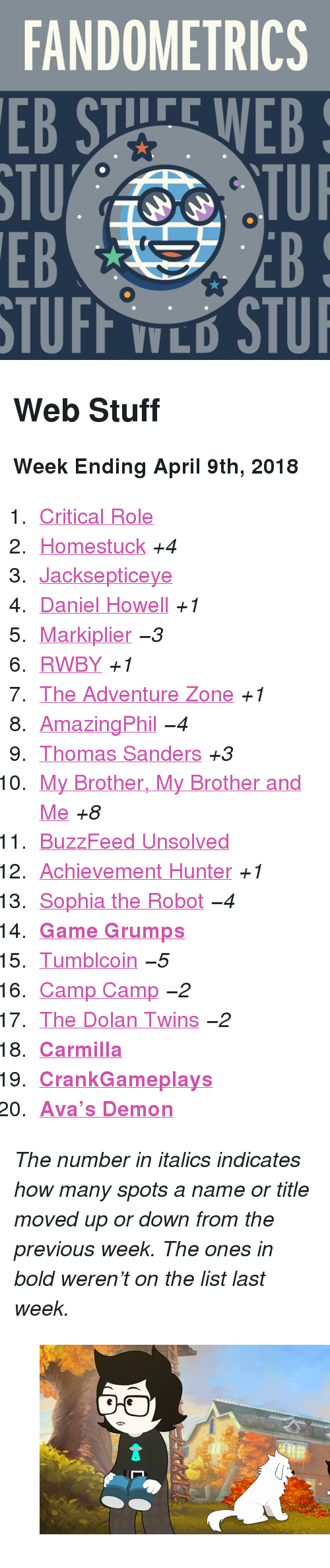 """markiplier: FANDOMETRICS  STU  EB  TUFF TLO STU <h2>Web Stuff</h2><p><b>Week Ending April 9th, 2018</b></p><ol><li><a href=""""http://www.tumblr.com/search/critical%20role"""">Critical Role</a></li>  <li><a href=""""http://www.tumblr.com/search/homestuck"""">Homestuck</a><i>+4</i></li>  <li><a href=""""http://www.tumblr.com/search/jacksepticeye"""">Jacksepticeye</a></li>  <li><a href=""""http://www.tumblr.com/search/daniel%20howell"""">Daniel Howell</a><i>+1</i></li>  <li><a href=""""http://www.tumblr.com/search/markiplier"""">Markiplier</a><i><i>−3</i></i></li>  <li><a href=""""http://www.tumblr.com/search/rwby"""">RWBY</a><i>+1</i></li>  <li><a href=""""http://www.tumblr.com/search/the%20adventure%20zone"""">The Adventure Zone</a><i>+1</i></li>  <li><a href=""""http://www.tumblr.com/search/amazingphil"""">AmazingPhil</a><i><i>−4</i></i></li>  <li><a href=""""http://www.tumblr.com/search/thomas%20sanders"""">Thomas Sanders</a><i>+3</i></li>  <li><a href=""""http://www.tumblr.com/search/mbmbam"""">My Brother, My Brother and Me</a><i>+8</i></li>  <li><a href=""""http://www.tumblr.com/search/buzzfeed%20unsolved"""">BuzzFeed Unsolved</a></li>  <li><a href=""""http://www.tumblr.com/search/achievement%20hunter"""">Achievement Hunter</a><i>+1</i></li>  <li><a href=""""http://www.tumblr.com/search/sophia%20the%20robot"""">Sophia the Robot</a><i><i>−4</i></i></li>  <li><a href=""""http://www.tumblr.com/search/game%20grumps""""><b>Game Grumps</b></a></li>  <li><a href=""""http://www.tumblr.com/search/tumblcoin"""">Tumblcoin</a><i><i>−5</i></i></li>  <li><a href=""""http://www.tumblr.com/search/camp%20camp"""">Camp Camp</a><i><i>−2</i></i></li>  <li><a href=""""http://www.tumblr.com/search/dolan%20twins"""">The Dolan Twins</a><i><i>−2</i></i></li>  <li><a href=""""http://www.tumblr.com/search/carmilla""""><b>Carmilla</b></a></li>  <li><a href=""""http://www.tumblr.com/search/crankgameplays""""><b>CrankGameplays</b></a></li>  <li><a href=""""http://www.tumblr.com/search/avas%20demon""""><b>Ava&rsquo;s Demon</b></a></li></ol><p><i>The number in italics indicates how many spots a name or title mo"""