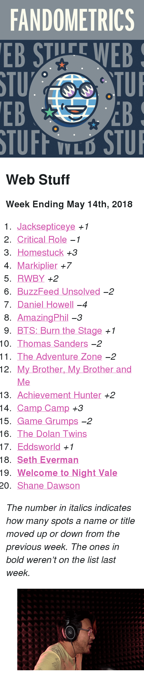 """markiplier: FANDOMETRICS  STU  EB  TUFF TLO STU <h2>Web Stuff</h2><p><b>Week Ending May 14th, 2018</b></p><ol><li><a href=""""http://www.tumblr.com/search/jacksepticeye"""">Jacksepticeye</a><i>+1</i></li>  <li><a href=""""http://www.tumblr.com/search/critical%20role"""">Critical Role</a><i><i>−1</i></i></li>  <li><a href=""""http://www.tumblr.com/search/homestuck"""">Homestuck</a><i>+3</i></li>  <li><a href=""""http://www.tumblr.com/search/markiplier"""">Markiplier</a><i>+7</i></li>  <li><a href=""""http://www.tumblr.com/search/rwby"""">RWBY</a><i>+2</i></li>  <li><a href=""""http://www.tumblr.com/search/buzzfeed%20unsolved"""">BuzzFeed Unsolved</a><i><i>−2</i></i></li>  <li><a href=""""http://www.tumblr.com/search/daniel%20howell"""">Daniel Howell</a><i><i>−4</i></i></li>  <li><a href=""""http://www.tumblr.com/search/amazingphil"""">AmazingPhil</a><i><i>−3</i></i></li>  <li><a href=""""http://www.tumblr.com/search/burn%20the%20stage"""">BTS: Burn the Stage</a><i>+1</i></li>  <li><a href=""""http://www.tumblr.com/search/thomas%20sanders"""">Thomas Sanders</a><i><i>−2</i></i></li>  <li><a href=""""http://www.tumblr.com/search/the%20adventure%20zone"""">The Adventure Zone</a><i><i>−2</i></i></li>  <li><a href=""""http://www.tumblr.com/search/mbmbam"""">My Brother, My Brother and Me</a></li>  <li><a href=""""http://www.tumblr.com/search/achievement%20hunter"""">Achievement Hunter</a><i>+2</i></li>  <li><a href=""""http://www.tumblr.com/search/camp%20camp"""">Camp Camp</a><i>+3</i></li>  <li><a href=""""http://www.tumblr.com/search/game%20grumps"""">Game Grumps</a><i><i>−2</i></i></li>  <li><a href=""""http://www.tumblr.com/search/dolan%20twins"""">The Dolan Twins</a></li>  <li><a href=""""http://www.tumblr.com/search/eddsworld"""">Eddsworld</a><i>+1</i></li>  <li><a href=""""http://www.tumblr.com/search/setheverman""""><b>Seth Everman</b></a></li>  <li><a href=""""http://www.tumblr.com/search/wtnv""""><b>Welcome to Night Vale</b></a></li>  <li><a href=""""http://www.tumblr.com/search/shane%20dawson"""">Shane Dawson</a></li></ol><p><i>The number in italics indicates how many spots a name"""