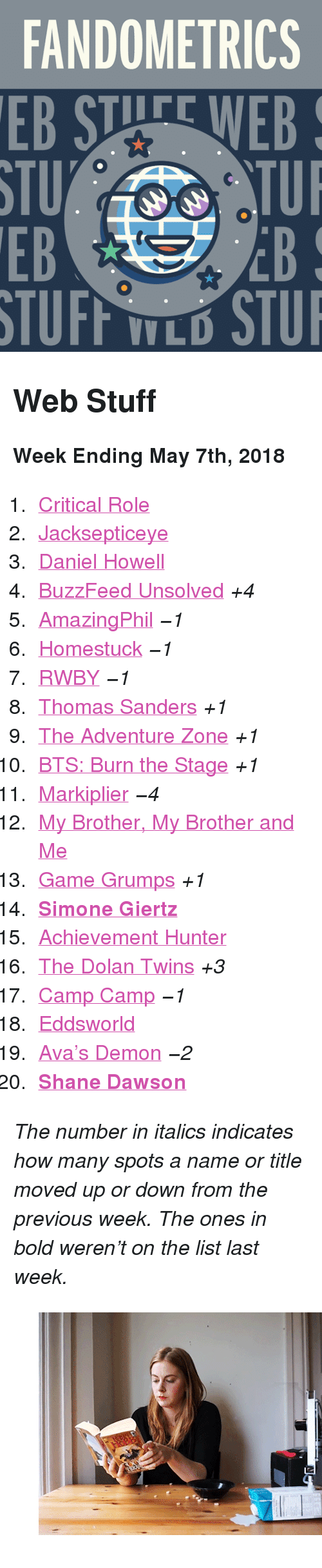 """markiplier: FANDOMETRICS  STU  EB  TUFF TLO STU <h2>Web Stuff</h2><p><b>Week Ending May 7th, 2018</b></p><ol><li><a href=""""http://www.tumblr.com/search/critical%20role"""">Critical Role</a></li>  <li><a href=""""http://www.tumblr.com/search/jacksepticeye"""">Jacksepticeye</a></li>  <li><a href=""""http://www.tumblr.com/search/daniel%20howell"""">Daniel Howell</a></li>  <li><a href=""""http://www.tumblr.com/search/buzzfeed%20unsolved"""">BuzzFeed Unsolved</a><i>+4</i></li>  <li><a href=""""http://www.tumblr.com/search/amazingphil"""">AmazingPhil</a><i><i>−1</i></i></li>  <li><a href=""""http://www.tumblr.com/search/homestuck"""">Homestuck</a><i><i>−1</i></i></li>  <li><a href=""""http://www.tumblr.com/search/rwby"""">RWBY</a><i><i>−1</i></i></li>  <li><a href=""""http://www.tumblr.com/search/thomas%20sanders"""">Thomas Sanders</a><i>+1</i></li>  <li><a href=""""http://www.tumblr.com/search/the%20adventure%20zone"""">The Adventure Zone</a><i>+1</i></li>  <li><a href=""""http://www.tumblr.com/search/burn%20the%20stage"""">BTS: Burn the Stage</a><i>+1</i></li>  <li><a href=""""http://www.tumblr.com/search/markiplier"""">Markiplier</a><i><i>−4</i></i></li>  <li><a href=""""http://www.tumblr.com/search/mbmbam"""">My Brother, My Brother and Me</a></li>  <li><a href=""""http://www.tumblr.com/search/game%20grumps"""">Game Grumps</a><i>+1</i></li>  <li><a href=""""http://www.tumblr.com/search/simone%20giertz""""><b>Simone Giertz</b></a></li>  <li><a href=""""http://www.tumblr.com/search/achievement%20hunter"""">Achievement Hunter</a></li>  <li><a href=""""http://www.tumblr.com/search/dolan%20twins"""">The Dolan Twins</a><i>+3</i></li>  <li><a href=""""http://www.tumblr.com/search/camp%20camp"""">Camp Camp</a><i><i>−1</i></i></li>  <li><a href=""""http://www.tumblr.com/search/eddsworld"""">Eddsworld</a></li>  <li><a href=""""http://www.tumblr.com/search/avas%20demon"""">Ava&rsquo;s Demon</a><i><i>−2</i></i></li>  <li><a href=""""http://www.tumblr.com/search/shane%20dawson""""><b>Shane Dawson</b></a></li></ol><p><i>The number in italics indicates how many spots a name or title moved up or down"""