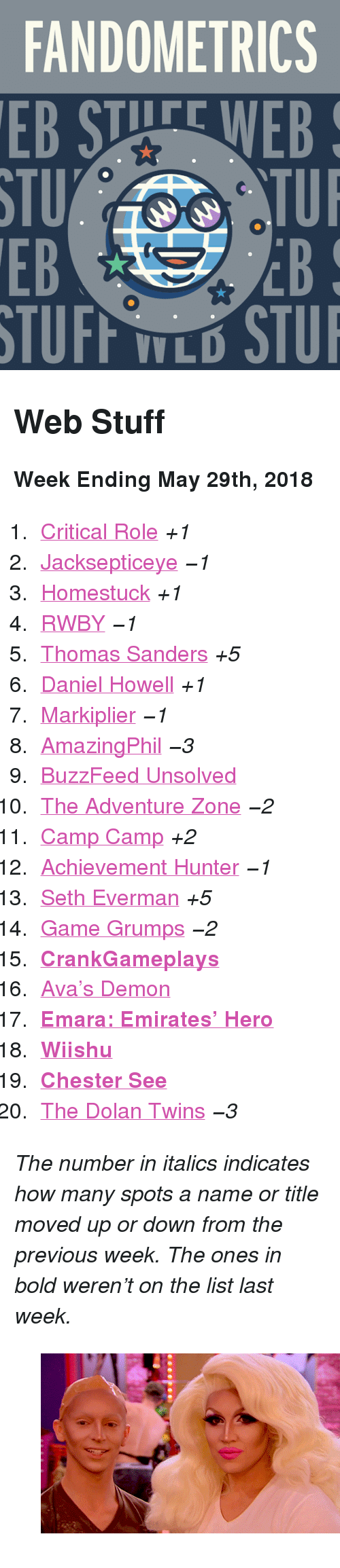 """markiplier: FANDOMETRICS  STU  EB  TUFF TLO STU <h2>Web Stuff</h2><p><b>Week Ending May 29th, 2018</b></p><ol><li><a href=""""http://www.tumblr.com/search/critical%20role"""">Critical Role</a><i>+1</i></li>  <li><a href=""""http://www.tumblr.com/search/jacksepticeye"""">Jacksepticeye</a><i><i>−1</i></i></li>  <li><a href=""""http://www.tumblr.com/search/homestuck"""">Homestuck</a><i>+1</i></li>  <li><a href=""""http://www.tumblr.com/search/rwby"""">RWBY</a><i><i><i>−1</i></i></i></li>  <li><a href=""""http://www.tumblr.com/search/thomas%20sanders"""">Thomas Sanders</a><i>+5</i></li>  <li><a href=""""http://www.tumblr.com/search/daniel%20howell"""">Daniel Howell</a><i>+1</i></li>  <li><a href=""""http://www.tumblr.com/search/markiplier"""">Markiplier</a><i><i>−1</i></i></li>  <li><a href=""""http://www.tumblr.com/search/amazingphil"""">AmazingPhil</a><i><i>−3</i></i></li>  <li><a href=""""http://www.tumblr.com/search/buzzfeed%20unsolved"""">BuzzFeed Unsolved</a></li>  <li><a href=""""http://www.tumblr.com/search/the%20adventure%20zone"""">The Adventure Zone</a><i><i>−2</i></i></li>  <li><a href=""""http://www.tumblr.com/search/camp%20camp"""">Camp Camp</a><i>+2</i></li>  <li><a href=""""http://www.tumblr.com/search/achievement%20hunter"""">Achievement Hunter</a><i><i>−1</i></i></li>  <li><a href=""""http://www.tumblr.com/search/seth%20everman"""">Seth Everman</a><i>+5</i></li>  <li><a href=""""http://www.tumblr.com/search/game%20grumps"""">Game Grumps</a><i><i>−2</i></i></li>  <li><a href=""""http://www.tumblr.com/search/crankgameplays""""><b>CrankGameplays</b></a></li>  <li><a href=""""http://www.tumblr.com/search/avas%20demon"""">Ava&rsquo;s Demon</a></li>  <li><a href=""""http://www.tumblr.com/search/emara""""><b>Emara: Emirates&rsquo; Hero</b></a></li>  <li><a href=""""http://www.tumblr.com/search/wiishu""""><b>Wiishu</b></a></li>  <li><a href=""""http://www.tumblr.com/search/chester%20see""""><b>Chester See</b></a></li>  <li><a href=""""http://www.tumblr.com/search/dolan%20twins"""">The Dolan Twins</a><i><i>−3</i></i></li></ol><p><i>The number in italics indicates how many spots """