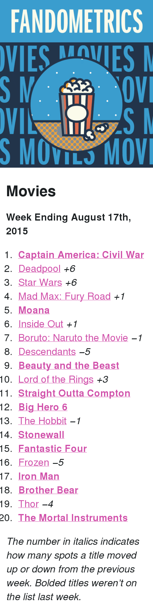 """Straight Outta Compton: FANDOMETRICS  VIESVES  S MOVILS MOV <h2>Movies</h2><p><b>Week Ending August 17th, 2015</b></p><ol><li><a href=""""http://www.tumblr.com/search/captain%20america%20civil%20war""""><b>Captain America: Civil War</b></a></li>  <li><a href=""""http://www.tumblr.com/search/deadpool"""">Deadpool</a><i>+6</i></li>  <li><a href=""""http://www.tumblr.com/search/star%20wars"""">Star Wars</a><i>+6</i></li>  <li><a href=""""http://www.tumblr.com/search/mad%20max"""">Mad Max: Fury Road</a><i>+1</i></li>  <li><a href=""""http://www.tumblr.com/search/moana""""><b>Moana</b></a></li>  <li><a href=""""http://www.tumblr.com/search/inside%20out"""">Inside Out</a><i>+1</i></li>  <li><a href=""""http://www.tumblr.com/search/boruto%20the%20movie"""">Boruto: Naruto the Movie</a><i>−1</i></li>  <li><a href=""""http://www.tumblr.com/search/disney%20descendants"""">Descendants</a><i>−5</i></li>  <li><a href=""""http://www.tumblr.com/search/beauty%20and%20the%20beast""""><b>Beauty and the Beast</b></a></li>  <li><a href=""""http://www.tumblr.com/search/lotr"""">Lord of the Rings</a><i>+3</i></li>  <li><a href=""""http://www.tumblr.com/search/straightouttacompton""""><b>Straight Outta Compton</b></a></li>  <li><b><a href=""""http://www.tumblr.com/search/big%20hero%206"""">Big Hero 6</a></b></li>  <li><a href=""""http://www.tumblr.com/search/the%20hobbit"""">The Hobbit</a><i>−1</i></li>  <li><a href=""""http://www.tumblr.com/search/stonewall""""><b>Stonewall</b></a></li>  <li><a href=""""http://www.tumblr.com/search/fantastic%20four""""><b>Fantastic Four</b></a></li>  <li><a href=""""http://www.tumblr.com/search/frozen"""">Frozen</a><i>−5</i></li>  <li><a href=""""http://www.tumblr.com/search/iron%20man""""><b>Iron Man</b></a></li>  <li><a href=""""http://www.tumblr.com/search/brother%20bear""""><b>Brother Bear</b></a></li>  <li><a href=""""http://www.tumblr.com/search/thor"""">Thor</a><i>−4</i></li>  <li><a href=""""http://www.tumblr.com/search/the%20mortal%20instruments""""><b>The Mortal Instruments</b></a></li></ol><p><i>The number in italics indicates how many spots a title moved up or """