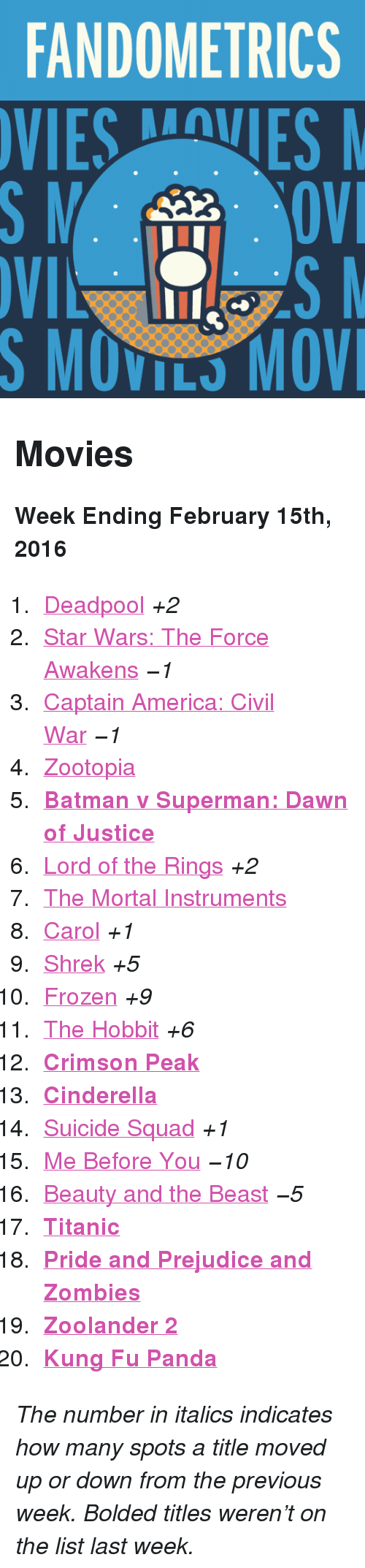 "February 15Th: FANDOMETRICS  VIESVES  S MOVILS MOV <h2>Movies</h2><p><b>Week Ending February 15th, 2016</b></p><ol><li><a href=""http://www.tumblr.com/search/deadpool"">Deadpool</a> <i>+2</i></li>  <li><a href=""http://www.tumblr.com/search/star%20wars:%20the%20force%20awakens"">Star Wars: The Force Awakens</a> <i>−1</i></li>  <li><a href=""http://www.tumblr.com/search/captain%20america%20civil%20war"">Captain America: Civil War</a> <i>−1</i></li>  <li><a href=""http://www.tumblr.com/search/zootopia"">Zootopia</a></li>  <li><a href=""http://www.tumblr.com/search/batman%20v%20superman""><b>Batman v Superman: Dawn of Justice</b></a></li>  <li><a href=""http://www.tumblr.com/search/lotr"">Lord of the Rings</a> <i>+2</i></li>  <li><a href=""http://www.tumblr.com/search/the%20mortal%20instruments"">The Mortal Instruments</a></li>  <li><a href=""http://www.tumblr.com/search/carol"">Carol</a> <i>+1</i></li>  <li><a href=""http://www.tumblr.com/search/shrek"">Shrek</a> <i>+5</i></li>  <li><a href=""http://www.tumblr.com/search/frozen"">Frozen</a> <i>+9</i></li>  <li><a href=""http://www.tumblr.com/search/the%20hobbit"">The Hobbit</a> <i>+6</i></li>  <li><a href=""http://www.tumblr.com/search/crimson%20peak""><b>Crimson Peak</b></a> </li>  <li><a href=""http://www.tumblr.com/search/cinderella""><b>Cinderella</b></a></li>  <li><a href=""http://www.tumblr.com/search/suicide%20squad"">Suicide Squad</a> <i>+1</i></li>  <li><a href=""http://www.tumblr.com/search/me%20before%20you"">Me Before You</a> <i>−10</i></li>  <li><a href=""http://www.tumblr.com/search/beauty%20and%20the%20beast"">Beauty and the Beast</a> <i>−5</i></li>  <li><a href=""http://www.tumblr.com/search/titanic""><b>Titanic</b></a></li>  <li><a href=""http://www.tumblr.com/search/pride%20and%20prejudice%20and%20zombies""><b>Pride and Prejudice and Zombies</b></a></li>  <li><a href=""http://www.tumblr.com/search/zoolander%202""><b>Zoolander 2</b></a></li>  <li><a href=""http://www.tumblr.com/search/kung%20fu%20panda""><b>Kung Fu Panda</b></a></li></ol><p><i>The number in italics indicates how many spots a title moved up or down from the previous week. Bolded titles weren't on the list last week.</i></p>"