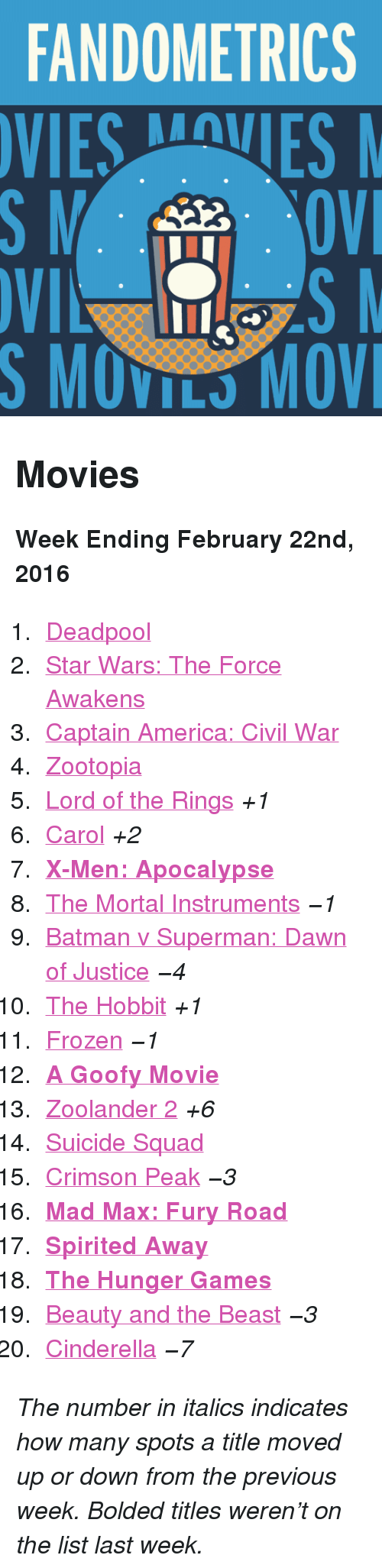 """Goofy Movie: FANDOMETRICS  VIESVES  S MOVILS MOV <h2>Movies</h2><p><b>Week Ending February 22nd, 2016</b></p><ol><li><a href=""""http://www.tumblr.com/search/deadpool"""">Deadpool</a></li>  <li><a href=""""http://www.tumblr.com/search/star%20wars:%20the%20force%20awakens"""">Star Wars: The Force Awakens</a></li>  <li><a href=""""http://www.tumblr.com/search/captain%20america%20civil%20war"""">Captain America: Civil War</a></li>  <li><a href=""""http://www.tumblr.com/search/zootopia"""">Zootopia</a></li>  <li><a href=""""http://www.tumblr.com/search/lotr"""">Lord of the Rings</a><i>+1</i></li>  <li><a href=""""http://www.tumblr.com/search/carol"""">Carol</a><i>+2</i></li>  <li><a href=""""http://www.tumblr.com/search/x-men""""><b>X-Men: Apocalypse</b></a></li>  <li><a href=""""http://www.tumblr.com/search/the%20mortal%20instruments"""">The Mortal Instruments</a><i>−1</i></li>  <li><a href=""""http://www.tumblr.com/search/batman%20v%20superman"""">Batman v Superman: Dawn of Justice</a><i>−4</i></li>  <li><a href=""""http://www.tumblr.com/search/the%20hobbit"""">The Hobbit</a><i>+1</i></li>  <li><a href=""""http://www.tumblr.com/search/frozen"""">Frozen</a><i>−1</i></li>  <li><a href=""""http://www.tumblr.com/search/a%20goofy%20movie""""><b>A Goofy Movie</b></a></li>  <li><a href=""""http://www.tumblr.com/search/zoolander%202"""">Zoolander 2</a><i>+6</i></li>  <li><a href=""""http://www.tumblr.com/search/suicide%20squad"""">Suicide Squad</a></li>  <li><a href=""""http://www.tumblr.com/search/crimson%20peak"""">Crimson Peak</a><i>−3</i></li>  <li><a href=""""http://www.tumblr.com/search/mad%20max""""><b>Mad Max: Fury Road</b></a></li>  <li><a href=""""http://www.tumblr.com/search/spirited%20away""""><b>Spirited Away</b></a></li>  <li><a href=""""http://www.tumblr.com/search/the%20hunger%20games""""><b>The Hunger Games</b></a></li>  <li><a href=""""http://www.tumblr.com/search/beauty%20and%20the%20beast"""">Beauty and the Beast</a><i>−3</i></li>  <li><a href=""""http://www.tumblr.com/search/cinderella"""">Cinderella</a><i><i>−7</i></i></li></ol><p><i>The number in italics indicates how ma"""