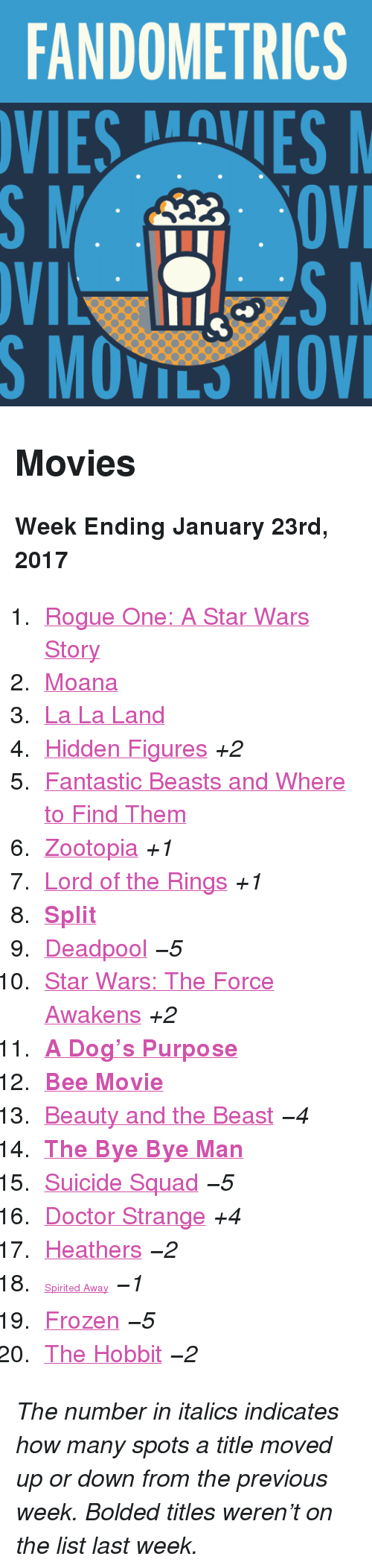 """Star Wars: The Force Awakens: FANDOMETRICS  VIESVES  S MOVILS MOV <h2>Movies</h2><p><b>Week Ending January 23rd, 2017</b></p><ol><li><a href=""""http://www.tumblr.com/search/rogue%20one"""">Rogue One: A Star Wars Story</a></li>  <li><a href=""""http://www.tumblr.com/search/moana"""">Moana</a></li>  <li><a href=""""http://www.tumblr.com/search/la%20la%20land"""">La La Land</a></li>  <li><a href=""""http://www.tumblr.com/search/hidden%20figures"""">Hidden Figures</a><i>+2</i></li>  <li><a href=""""http://www.tumblr.com/search/fantastic%20beasts%20and%20where%20to%20find%20them"""">Fantastic Beasts and Where to Find Them</a></li>  <li><a href=""""http://www.tumblr.com/search/zootopia"""">Zootopia</a><i>+1</i></li>  <li><a href=""""http://www.tumblr.com/search/lotr"""">Lord of the Rings</a><i>+1</i></li>  <li><a href=""""http://www.tumblr.com/search/split""""><b>Split</b></a></li>  <li><a href=""""http://www.tumblr.com/search/deadpool"""">Deadpool</a><i>−5</i></li>  <li><a href=""""http://www.tumblr.com/search/the%20force%20awakens"""">Star Wars: The Force Awakens</a><i>+2</i></li>  <li><a href=""""http://www.tumblr.com/search/a%20dogs%20purpose""""><b>A Dog&rsquo;s Purpose</b></a></li>  <li><a href=""""http://www.tumblr.com/search/bee%20movie""""><b>Bee Movie</b></a></li>  <li><a href=""""http://www.tumblr.com/search/beauty%20and%20the%20beast"""">Beauty and the Beast</a><i>−4</i></li>  <li><a href=""""http://www.tumblr.com/search/the%20bye%20bye%20man""""><b>The Bye Bye Man</b></a></li>  <li><a href=""""http://www.tumblr.com/search/suicide%20squad"""">Suicide Squad</a><i>−5</i></li>  <li><a href=""""http://www.tumblr.com/search/doctor%20strange"""">Doctor Strange</a><i>+4</i></li>  <li><a href=""""http://www.tumblr.com/search/heathers"""">Heathers</a><i>−2</i></li><li><a href=""""http://www.tumblr.com/search/spirited%20away"""" style=""""font-size: 14px;"""">Spirited Away</a><i>−1</i></li>  <li><a href=""""http://www.tumblr.com/search/frozen"""">Frozen</a><i>−5</i></li>  <li><a href=""""http://www.tumblr.com/search/the%20hobbit"""">The Hobbit</a><i>−2</i></li></ol><p><i>The number in italics"""