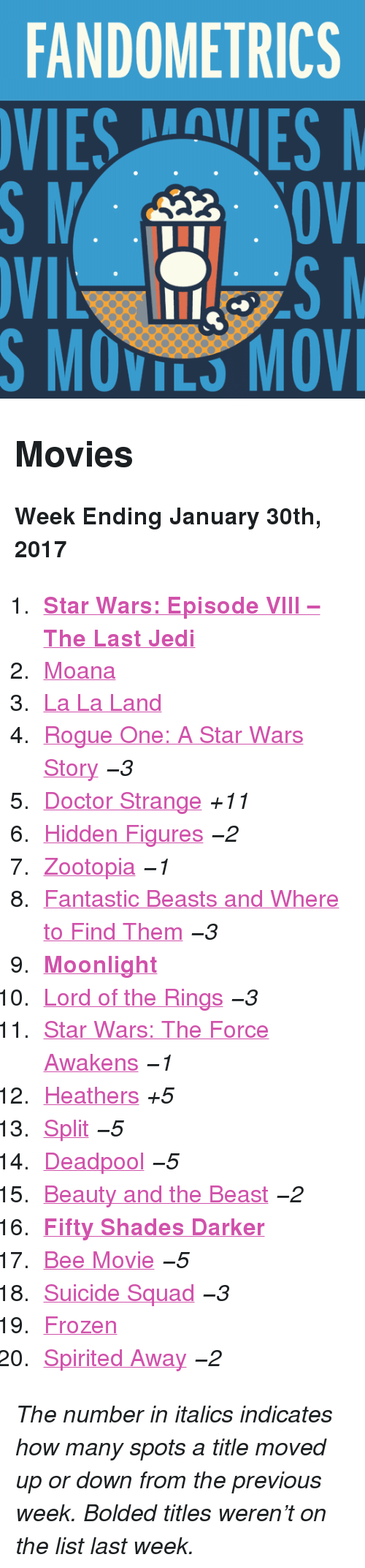 """Star Wars: The Force Awakens: FANDOMETRICS  VIESVES  S MOVILS MOV <h2>Movies</h2><p><b>Week Ending January 30th, 2017</b></p><ol><li><a href=""""http://www.tumblr.com/search/the%20last%20jedi""""><b>Star Wars: Episode VIII – The Last Jedi</b></a></li>  <li><a href=""""http://www.tumblr.com/search/moana"""">Moana</a></li>  <li><a href=""""http://www.tumblr.com/search/la%20la%20land"""">La La Land</a></li>  <li><a href=""""http://www.tumblr.com/search/rogue%20one"""">Rogue One: A Star Wars Story</a><i>−3</i></li>  <li><a href=""""http://www.tumblr.com/search/doctor%20strange"""">Doctor Strange</a><i>+11</i></li>  <li><a href=""""http://www.tumblr.com/search/hidden%20figures"""">Hidden Figures</a><i>−2</i></li>  <li><a href=""""http://www.tumblr.com/search/zootopia"""">Zootopia</a><i>−1</i></li>  <li><a href=""""http://www.tumblr.com/search/fantastic%20beasts%20and%20where%20to%20find%20them"""">Fantastic Beasts and Where to Find Them</a><i>−3</i></li>  <li><a href=""""http://www.tumblr.com/search/moonlight""""><b>Moonlight</b></a></li>  <li><a href=""""http://www.tumblr.com/search/lotr"""">Lord of the Rings</a><i>−3</i></li>  <li><a href=""""http://www.tumblr.com/search/the%20force%20awakens"""">Star Wars: The Force Awakens</a><i>−1</i></li>  <li><a href=""""http://www.tumblr.com/search/heathers"""">Heathers</a><i>+5</i></li>  <li><a href=""""http://www.tumblr.com/search/split"""">Split</a><i>−5</i></li>  <li><a href=""""http://www.tumblr.com/search/deadpool"""">Deadpool</a><i>−5</i></li>  <li><a href=""""http://www.tumblr.com/search/beauty%20and%20the%20beast"""">Beauty and the Beast</a><i>−2</i></li>  <li><a href=""""http://www.tumblr.com/search/fifty%20shades%20darker""""><b>Fifty Shades Darker</b></a></li>  <li><a href=""""http://www.tumblr.com/search/bee%20movie"""">Bee Movie</a><i>−5</i></li>  <li><a href=""""http://www.tumblr.com/search/suicide%20squad"""">Suicide Squad</a><i>−3</i></li>  <li><a href=""""http://www.tumblr.com/search/frozen"""">Frozen</a></li>  <li><a href=""""http://www.tumblr.com/search/spirited%20away"""">Spirited Away</a><i>−2</i></li></ol><p><i>The number in"""
