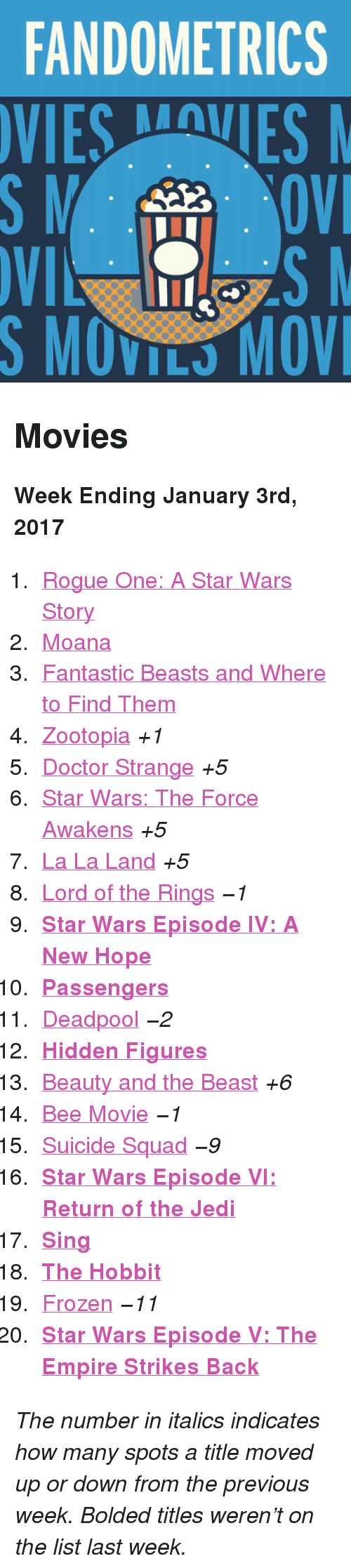 "Bee Movie, Doctor, and Empire: FANDOMETRICS  VIESVES  S MOVILS MOV <h2>Movies</h2><p><b>Week Ending January 3rd, 2017</b></p><ol><li><a href=""http://www.tumblr.com/search/rogue%20one"">Rogue One: A Star Wars Story</a></li>  <li><a href=""http://www.tumblr.com/search/moana"">Moana</a></li>  <li><a href=""http://www.tumblr.com/search/fantastic%20beasts%20and%20where%20to%20find%20them"">Fantastic Beasts and Where to Find Them</a></li>  <li><a href=""http://www.tumblr.com/search/zootopia"">Zootopia</a> <i>+1</i></li>  <li><a href=""http://www.tumblr.com/search/doctor%20strange"">Doctor Strange</a> <i>+5</i></li>  <li><a href=""http://www.tumblr.com/search/the%20force%20awakens"">Star Wars: The Force Awakens</a> <i>+5</i></li>  <li><a href=""http://www.tumblr.com/search/la%20la%20land"">La La Land</a> <i>+5</i></li>  <li><a href=""http://www.tumblr.com/search/lotr"">Lord of the Rings</a> <i>−1</i></li>  <li><a href=""http://www.tumblr.com/search/a%20new%20hope""><b>Star Wars Episode IV: A New Hope</b></a></li>  <li><a href=""http://www.tumblr.com/search/passengers""><b>Passengers</b></a></li>  <li><a href=""http://www.tumblr.com/search/deadpool"">Deadpool</a> <i>−2</i></li>  <li><a href=""http://www.tumblr.com/search/hidden%20figures""><b>Hidden Figures</b></a></li>  <li><a href=""http://www.tumblr.com/search/beauty%20and%20the%20beast"">Beauty and the Beast</a> <i>+6</i></li>  <li><a href=""http://www.tumblr.com/search/bee%20movie"">Bee Movie</a> <i>−1</i></li>  <li><a href=""http://www.tumblr.com/search/suicide%20squad"">Suicide Squad</a> <i>−9</i></li>  <li><a href=""http://www.tumblr.com/search/return%20of%20the%20jedi""><b>Star Wars Episode VI: Return of the Jedi</b></a></li>  <li><a href=""http://www.tumblr.com/search/sing%20movie""><b>Sing</b></a></li>  <li><a href=""http://www.tumblr.com/search/the%20hobbit""><b>The Hobbit</b></a></li>  <li><a href=""http://www.tumblr.com/search/frozen"">Frozen</a> <i>−11</i></li>  <li><a href=""http://www.tumblr.com/search/the%20empire%20strikes%20back""><b>Star Wars Episode V: The Empire Strikes Back</b></a></li></ol><p><i>The number in italics indicates how many spots a title moved up or down from the previous week. Bolded titles weren't on the list last week.</i></p>"
