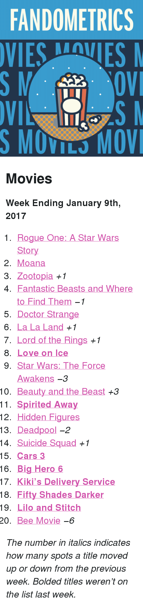 """Star Wars: The Force Awakens: FANDOMETRICS  VIESVES  S MOVILS MOV <h2>Movies</h2><p><b>Week Ending January 9th, 2017</b></p><ol><li><a href=""""http://www.tumblr.com/search/rogue%20one"""">Rogue One: A Star Wars Story</a></li>  <li><a href=""""http://www.tumblr.com/search/moana"""">Moana</a></li>  <li><a href=""""http://www.tumblr.com/search/zootopia"""">Zootopia</a><i>+1</i></li>  <li><a href=""""http://www.tumblr.com/search/fantastic%20beasts%20and%20where%20to%20find%20them"""">Fantastic Beasts and Where to Find Them</a><i>−1</i></li>  <li><a href=""""http://www.tumblr.com/search/doctor%20strange"""">Doctor Strange</a></li>  <li><a href=""""http://www.tumblr.com/search/la%20la%20land"""">La La Land</a><i>+1</i></li>  <li><a href=""""http://www.tumblr.com/search/lotr"""">Lord of the Rings</a><i>+1</i></li>  <li><a href=""""http://www.tumblr.com/search/#love%20on%20ice""""><b>Love on Ice</b></a></li>  <li><a href=""""http://www.tumblr.com/search/the%20force%20awakens"""">Star Wars: The Force Awakens</a><i>−3</i></li>  <li><a href=""""http://www.tumblr.com/search/beauty%20and%20the%20beast"""">Beauty and the Beast</a><i>+3</i></li>  <li><a href=""""http://www.tumblr.com/search/spirited%20away""""><b>Spirited Away</b></a></li>  <li><a href=""""http://www.tumblr.com/search/hidden%20figures"""">Hidden Figures</a></li>  <li><a href=""""http://www.tumblr.com/search/deadpool"""">Deadpool</a><i>−2</i></li>  <li><a href=""""http://www.tumblr.com/search/suicide%20squad"""">Suicide Squad</a><i>+1</i></li>  <li><a href=""""http://www.tumblr.com/search/cars%203""""><b>Cars 3</b></a></li>  <li><a href=""""http://www.tumblr.com/search/big%20hero%206""""><b>Big Hero 6</b></a></li>  <li><a href=""""http://www.tumblr.com/search/kiki's%20delivery%20service""""><b>Kiki&rsquo;s Delivery Service</b></a></li>  <li><a href=""""http://www.tumblr.com/search/fifty%20shades%20darker""""><b>Fifty Shades Darker</b></a></li>  <li><a href=""""http://www.tumblr.com/search/lilo%20and%20stitch""""><b>Lilo and Stitch</b></a></li>  <li><a href=""""http://www.tumblr.com/search/bee%20movie"""">Bee Movie</a><i>−6</i></li>"""