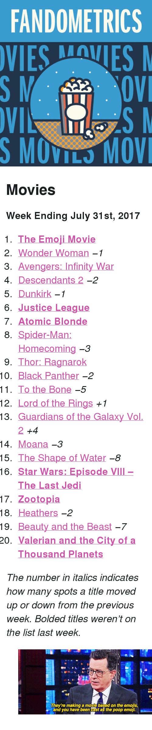 """spider-man-homecoming: FANDOMETRICS  VIESVES  S MOVILS MOV <h2>Movies</h2><p><b>Week Ending July 31st, 2017</b></p><ol><li><a href=""""http://tumblr.co/61328tvbj""""><b>The Emoji Movie</b></a></li><li><a href=""""http://tumblr.co/61338tvbd"""">Wonder Woman</a><i><i>−1</i></i></li><li><a href=""""http://tumblr.co/61348tvbe"""">Avengers: Infinity War</a></li><li><a href=""""http://tumblr.co/61358tvb5"""">Descendants 2</a><i><i>−2</i></i></li><li><a href=""""http://tumblr.co/61378tvb9"""">Dunkirk</a><i><i>−1</i></i></li><li><a href=""""http://tumblr.co/61388tvbi""""><b>Justice League</b></a></li><li><a href=""""http://tumblr.co/61398tvbc""""><b>Atomic Blonde</b></a></li><li><a href=""""http://tumblr.co/61308tvbY"""">Spider-Man: Homecoming</a><i><i>−3</i></i></li><li><a href=""""http://tumblr.co/61318tvbl"""">Thor: Ragnarok</a></li><li><a href=""""http://tumblr.co/61328tvbm"""">Black Panther</a><i><i>−2</i></i></li><li><a href=""""http://tumblr.co/61338tvbW"""">To the Bone</a><i><i>−5</i></i></li><li><a href=""""http://tumblr.co/61348tvbo"""">Lord of the Rings</a><i>+1</i></li><li><a href=""""http://tumblr.co/61358tvbU"""">Guardians of the Galaxy Vol. 2</a><i>+4</i></li><li><a href=""""http://tumblr.co/61368tvbq"""">Moana</a><i><i>−3</i></i></li><li><a href=""""http://tumblr.co/61378tvbS"""">The Shape of Water</a><i><i>−8</i></i></li><li><a href=""""http://tumblr.co/61388tvbs""""><b>Star Wars: Episode VIII – The Last Jedi</b></a></li><li><a href=""""http://tumblr.co/61398tvbt""""><b>Zootopia</b></a></li><li><a href=""""http://tumblr.co/61308tvbQ"""">Heathers</a><i><i>−2</i></i></li><li><a href=""""http://tumblr.co/61318tvbv"""">Beauty and the Beast</a><i><i>−7</i></i></li><li><a href=""""http://tumblr.co/61328tvba""""><b>Valerian and the City of a Thousand Planets</b></a></li></ol><p><i>The number in italics indicates how many spots a title moved up or down from the previous week. Bolded titles weren't on the list last week.</i></p><figure class=""""tmblr-full"""" data-orig-height=""""375"""" data-orig-width=""""500"""" data-tumblr-attribution=""""beeishappy:ydBJkfNQHjAKiyB9mcORPw:ZyQj5y2J3WhHs""""><img src=""""ht"""