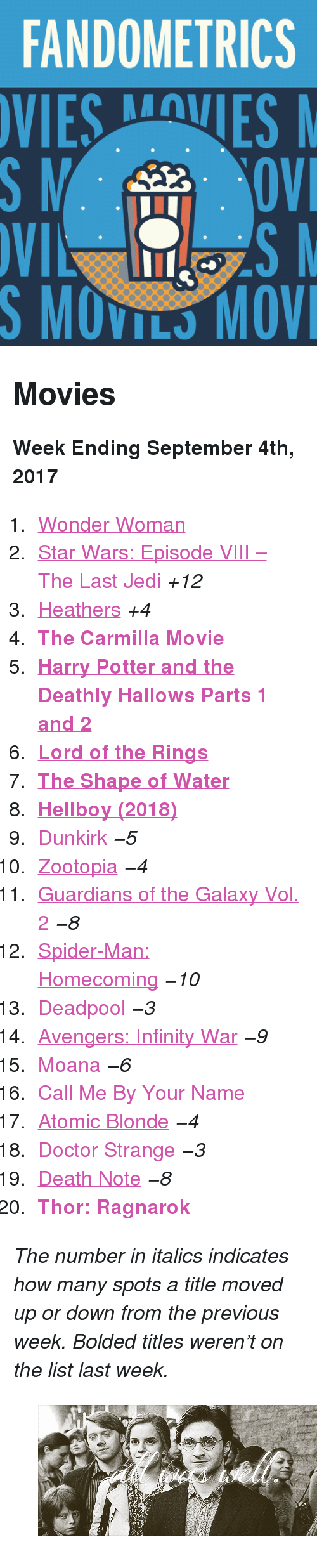 """spider-man-homecoming: FANDOMETRICS  VIESVES  S MOVILS MOV <h2>Movies</h2><p><b>Week Ending September 4th, 2017</b></p><ol><li><a href=""""http://tumblr.co/61328Lc6q"""">Wonder Woman</a></li><li><a href=""""http://tumblr.co/61358Lc6t"""">Star Wars: Episode VIII – The Last Jedi</a><i>+12</i></li><li><a href=""""http://tumblr.co/61388Lc6a"""">Heathers</a><i>+4</i></li><li><a href=""""http://tumblr.co/61308Lc6I""""><b>The Carmilla Movie</b></a></li><li><a href=""""http://tumblr.co/61338Lc6F""""><b>Harry Potter and the Deathly Hallows Parts 1 and 2</b></a></li><li><a href=""""http://tumblr.co/61368Lc64""""><b>Lord of the Rings</b></a></li><li><a href=""""http://tumblr.co/61378Lc6f""""><b>The Shape of Water</b></a></li><li><a href=""""http://tumblr.co/61308Lc6C""""><b>Hellboy (2018)</b></a></li><li><a href=""""http://tumblr.co/61348LcB8"""">Dunkirk</a><i><i>−5</i></i></li><li><a href=""""http://tumblr.co/61368LcBE"""">Zootopia</a><i><i>−4</i></i></li><li><a href=""""http://tumblr.co/61388LcBG"""">Guardians of the Galaxy Vol. 2</a><i><i>−8</i></i></li><li><a href=""""http://tumblr.co/61308LcBy"""">Spider-Man: Homecoming</a><i><i>−10</i></i></li><li><a href=""""http://tumblr.co/61328LcBK"""">Deadpool</a><i><i>−3</i></i></li><li><a href=""""http://tumblr.co/61348LcBM"""">Avengers: Infinity War</a><i><i>−9</i></i></li><li><a href=""""http://tumblr.co/61358LcB3"""">Moana</a><i><i>−6</i></i></li><li><a href=""""http://tumblr.co/61368LcBO"""">Call Me By Your Name</a></li><li><a href=""""http://tumblr.co/61318LcBT"""">Atomic Blonde</a><i><i>−4</i></i></li><li><a href=""""http://tumblr.co/61348LcBn"""">Doctor Strange</a><i><i>−3</i></i></li><li><a href=""""http://tumblr.co/61368LcBk"""">Death Note</a><i><i>−8</i></i></li><li><a href=""""http://tumblr.co/61388LcBw""""><b>Thor: Ragnarok</b></a></li></ol><p><i>The number in italics indicates how many spots a title moved up or down from the previous week. Bolded titles weren't on the list last week.</i></p><figure class=""""tmblr-full pinned-target"""" data-orig-height=""""524"""" data-orig-width=""""498"""" data-tumblr-attribution=""""hatersbehaters4ever:SO8i-sNd_4ZXq2AH"""