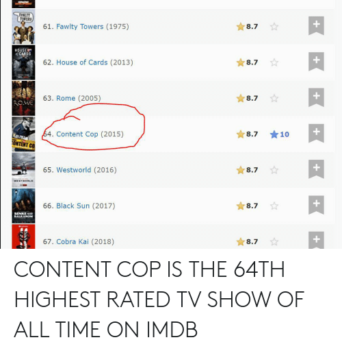Fawlty: FANLTY  WERS  61. Fawlty Towers (1975)  8.7  HOUSE  oCARDS  62. House of Cards (2013)  8.7  63. Rome (2005)  8.7  ROME  64. Content Cop (2015)  8.7  10  ONTENT CO  65. Westworld (2016)  8.7  WESTNORLD  66. Black Sun (2017)  8.7  SENKE  BALKANOM  67. Cobra Kai (2018)  8.7  + CONTENT COP IS THE 64TH HIGHEST RATED TV SHOW OF ALL TIME ON IMDB