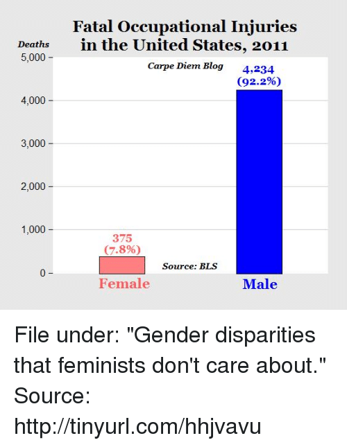 """disparity: Fatal Occupational Injuries  Deaths  in the United States, 2011  5,000  Carpe Diem Blog  4,234  (92.2%)  4,000  3,000  2,000  1,000  375  (7.8%)  Source: BLS  Female  Male File under: """"Gender disparities that feminists don't care about.""""   Source: http://tinyurl.com/hhjvavu"""