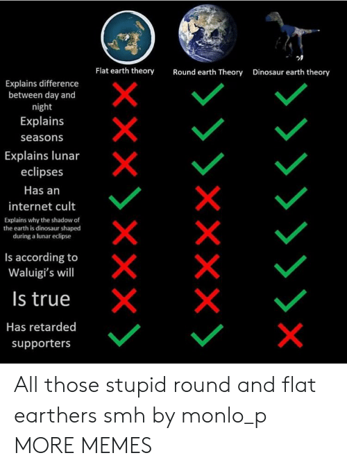 cult: Flat earth theory  Round earth Theory  Dinosaur earth theory  Explains difference  between day and  night  Explains  seasons  Explains lunar  eclipses  Has an  internet cult  Explains why the shadow of  the earth is dinosaur shaped  during a lunar eclipse  Is according to  Waluigi's will  Is true  Has retarded  supporters All those stupid round and flat earthers smh by monlo_p MORE MEMES