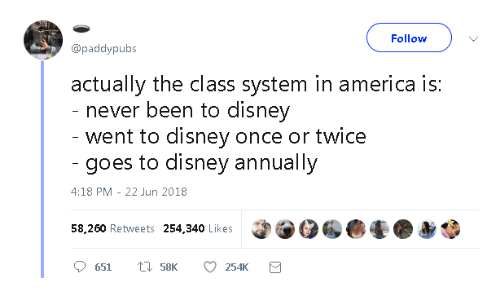 America, Disney, and Never: Follow  @paddypubs  actually the class system in america is:  never been to disney  went to disney once or twice  goes to disney annually  4:18 PM-22 Jun 2018  58,260 Retweets 254,340 Likes  651  58K  254K