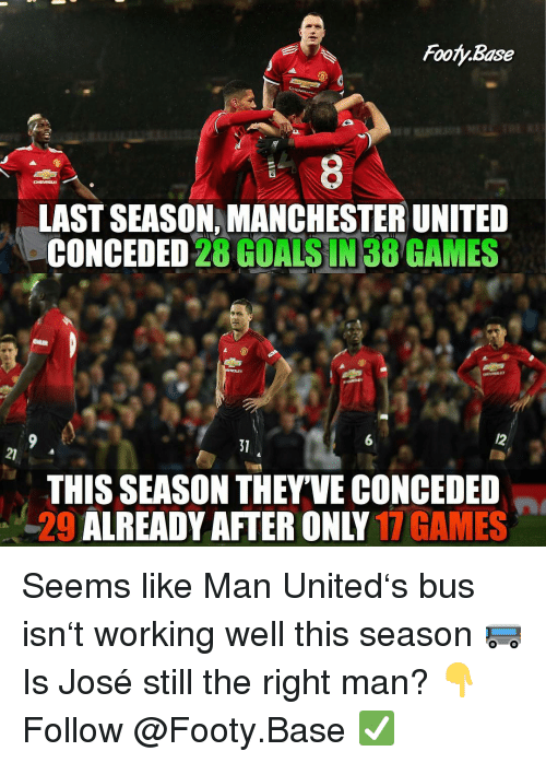 man united: Footy.Base  8  LAST SEASON, MANCHESTER UNITED  CONCEDED 28 GOALSIN38 GAMES  6  31  21  THIS SEASON THEY'VE CONCEDED  29 ALREADY AFTER ONLY 17 GAMES Seems like Man United's bus isn't working well this season 🚌 Is José still the right man? 👇 Follow @Footy.Base ✅