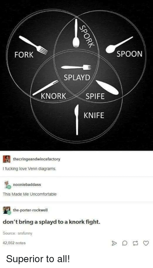 rockwell: FORK  SPOON  SPLAYD  KNOR  SPIFE  KNIFE  thecringeandwincefactory  I fucking love Venn diagrams  nooniebaddass  This Made Me Uncomfortable  the-porter-rockwell  don't bring a splayd to a knork fight.  Source: srsfunny  42,002 notes Superior to all!