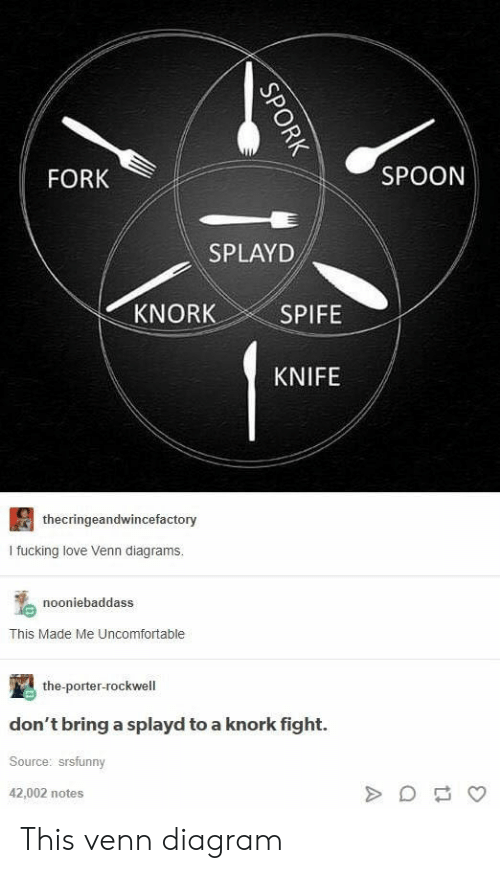 rockwell: FORK  SPOON  SPLAYD  KNORK  SPIFE  KNIFE  thecringeandwincefactory  I fucking love Venn diagrams.  nooniebaddass  This Made Me Uncomfortable  the-porter-rockwell  don't bring a splayd to a knork fight.  Source: srsfunny  42,002 notes This venn diagram