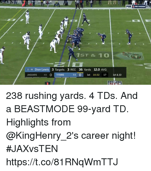 Beastmode: FOX  20  91  1ST & 1 0  33 RB Dion Lewis 3 Targets 3 REC 36 Yards 12.0 AVG  JAGUARS 48 O TITANS  0  6-6 0 1st 10:32 17 1st & 10 238 rushing yards. 4 TDs. And a BEASTMODE 99-yard TD.  Highlights from @KingHenry_2's career night! #JAXvsTEN https://t.co/81RNqWmTTJ