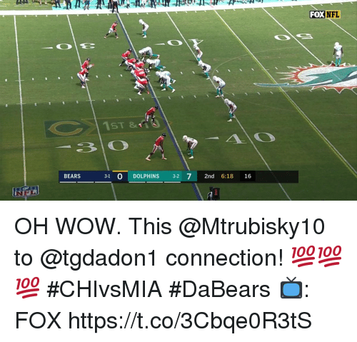Memes, Nfl, and Wow: FOX  NFL  BEARS  3-1 0 DOLPHINS 3-2 7 2nd 6:18 16  NIFL OH WOW.  This @Mtrubisky10 to @tgdadon1 connection! 💯💯💯 #CHIvsMIA #DaBears  📺: FOX https://t.co/3Cbqe0R3tS