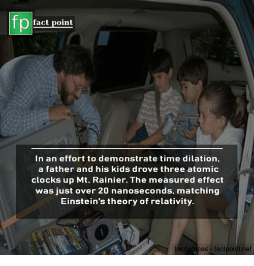 relativity: fp  fact point  In an effort to demonstrate time dilation,  a father and his kids drove three atomic  clocks up Mt. Rainier. The measured effect  was just over 20 nanoseconds, matching  Einstein's theory of relativity.  tor  ces factpoint.net