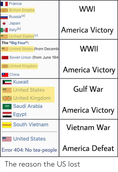 "Vietnam: France  wW  British Empire  Russiala]  Japan  America Victory  Italyb]  United States(c]  The ""Big Four"":  United States (from Decemb  WWII  Soviet Union (from June 194  SUnited Kingdom  America Victory  China  Kuwait  Gulf War  United States  SUnited Kingdom  ESaudi Arabia  America Victory  Egypt  South Vietnam  Vietnam War  United States  Error 404: No tea-people America Defeat The reason the US lost"