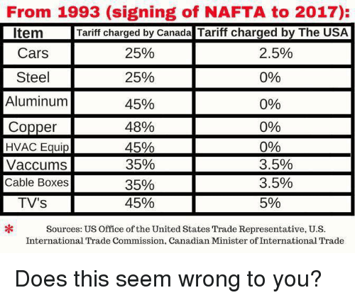 Cars, Memes, and Canada: From 1993 (signing of NAFTA to 2017):  Tariff charged by Canada Tariff charged by The USA  Item  Cars  Steel  Aluminum  Copper  2.5%  0%  0%  0%  090  3.5%  3.5%  5%  25%  25%  45%  4896  Vaccums  Cable Boxes  TV's  35%  35%  45%  Sources: US Office of the United States Trade Representative, U.S  International Trade Commission, Canadian Minister of International Trade Does this seem wrong to you?