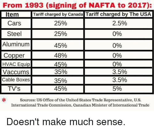 Cars, Memes, and Canada: From 1993 (signing of NAFTA to 2017):  Tariff charged by Canada Tariff charged by The USA  Item  Cars  Steel  Aluminum  25%  25%  25%  45%  48%  45%  35%  35%  45%  0%  Copper  HVAC Equip  Vaccums  Cable Boxes  TV'S  0%  090  090  3.5%  3.5%  5%  Sources: US Office of the United States Trade Representative, U.S  International Trade Commission, Canadian Minister of International Trade Doesn't make much sense.