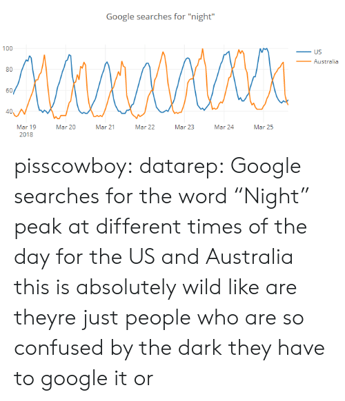 "Confused, Google, and Target: Google searches for ""night""  100  _ US  _Australia  80  60/  40  Mar 19  2018  Mar 20  Mar 21  Mar 22  Mar 23  Mar 24Mar 25 pisscowboy: datarep: Google searches for the word ""Night"" peak at different times of the day for the US and Australia this is absolutely wild like are theyre just people who are so confused by the dark they have to google it or"