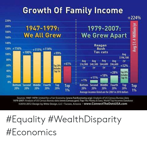tucson arizona: Growth Of Family Income  +224%  220%  200% 1947-1979:  e l GrewWe Grew Apart  1979-2007:  180%  140%  Reagan  Bush  Tax cuts  120% +116%  +111% +114%  +100%  +99%  100%  80%  60%  50%  20%  0%  Arg  $196,100  Ang . Avg Avg. Avg.-fyr-  $16,900 $40,300 s64,600 $96,600 +52%-  +61%  :  Top20%  Top 1%  +28%  sp 20%  +18%  +11%-  Top 1%  Bottom Second Middle Fourth Top Top  1%  Bottom Second Middle Fourth Top Top  1%  20%  20%  20%  20%  20%  20% 20% 20% 20% 20%  Average incomes listed are for 2007 in 2010 dollars  Sources 1947-1979 United for a Fair Economy (www.FairEconomy.orgl: Analysis of US Census Bureau data  1979-2007: Analysis of US Census Bureau data (www.census.gov): Top 1%; Piketty & Saez, World Top Incomes Database  02010-2012 Design by Witte Design, LLC. Tucson, Arizona www.ConnectTheDotsUSA.com #Equality #WealthDisparity #Economics