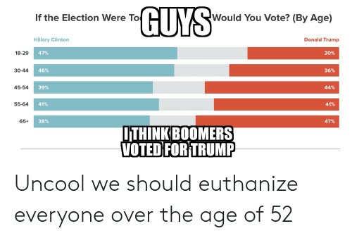 Donald Trump, Hillary Clinton, and Trump: GUYS  Would You Vote? (By Age)  If the Election Were To  Donald Trump  Hillary Clinton  18-29  47%  30%  46%  36%  30-44  45-54  39%  44%  55-64  41%  41%  38%  47%  65+  ОTHINKBOOMERSI  VOTED FOR TRUMP Uncool we should euthanize everyone over the age of 52