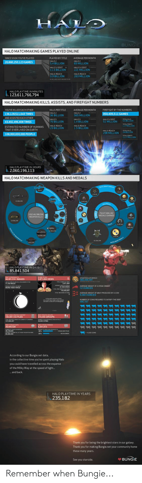 Community, Halo, and Yo: HALO  BUNGIE  HALO MATCHMAKING GAMES PLAYED ONLINE  SINCE 9.9.04 YOUVE PLAYED  PLAYED BY TITLE  AVERAGE PER MONTH  HALO 2  83 MILLION  MONTHS  HALO2  20,880,250,123 GAMES  5.4 BILLION  HALO 3/ODST  HALO 3/00ST  7/ MONTHS  11.5 BILLION  221 MILLION  HALO: REACH 1SMONTHS  263 MILLION  HALO: REACH  3.9 BILLION  NCLUDES O0ST ONINE CO OP  HALO PLAYTIME IN MINUTES  123,611,766,794  HALO MATCHMAKING KILLS, ASSISTS, AND FIREFIGHT NUMBERS  YOUVE KILLED EACH OTHER  KILLS PER TITLE  AVERAGE PER MONTH  FIREFIGHT BY THE NUMBERS  VMONTHS  HALO 2  36 BILLION  HALO 2  565 MILLION  136,128,511,043 TIMES  350,405,511 GAMES  AND ASSISTED EACH OTHER  HALO 3  76 BILLION  HALO 3.ODST  51 MILLION  27 MONTHO  HALO 3  TOTAL KILLS  55 BILETON  43,402,496,408 TIMES  1.4 BILLION  TOTAL POINTS  13TRILLION  HALO: REACH  1.5 BILLION  15MONTHS  HALO: REACH  ESTIMATED NUMBER OF HUMANS  THAT EVER LIVED ON EARTH  23 BILLION  HALO: REACH  R MILLION  TOTAL KILLS  24 BILLION  108,000,000,000 PEOPLE  TOTAL POINTS  11S TRILLION  AL E  HALO PLAYTIME IN HOURS  2,060,196,113  HALO MATCHMAKING WEAPON KILLS AND MEDALS  304713872MEDALE  ki  25MON  1S4LLON  armu  3BLLON  STND st  HALDREAD  ALDREACH  79,027.866,182  108,548,388,596  WEAPON KILLS  MEDALS EARNED  2LON  34BLLON  LD3  31ON  AALOS  2 ON  DLRAPONKS  2BLLION  104LLION  NOTE1St  LLION  M2 2EDALS  HALO PLAYTIME IN DAYS  85,841,504  INT DORENSHOTS  68,081,516 IMAGES  া  STEAKTACUAR MEDALS  5,971,864 VIEWS  382,330,491  wwck skioaco  LADQR NALONG DAeeeRA  17,192 MILES  0AL MMEROF VEws  5,97164  tACE LENGSeOrO  24 SECONDS  DOUGH0-OENEO  MORE THAN TWICE  AVERAGE WEIGHT OF A STEAK DINNER  12 OUNCES  Yo TME WDNEOOND  143,493.907  yoAL TMEVDNA  AVERAGE WEIGHT OF MEAT PRODUCED BY A COW  9,360 OUNCES  .n he sama amount of bma  NUMBER OF CowS REQUIRED TO SATISPY THE DEBT  490,167  ycould hve mad poy ined  and nt a chid o to kindgarten  nNET LOER ORCATED OONTINT  150,067,133 FILES  TOSAL APCHMDSusINEUWF aONGRESS  147,093 357  ENET PRIVATIE GROUPS  319,355 GROUPS  30,000 CITIES  INET FORLM PoeTS  49,000,529  NMROF PAGES ON  26108.029  EE 10 UMTALL OF HOOhou M  $5390,000  ONET FORLM THREAD  4,251,613  POROENTOF WHOHE CKDCAD TO  33%  FORLM UER Tm  S  s0,000 0OW  25%  RRCON AMOR  According to our Bungie.net data,  in the collective time you've spent playing Halo  you could have travelled across the expanse  of the Milky Way at the speed of light...  ...and back  HALO PLAYTIME IN YEARS  235,182  Thank you for being the brightest stars in our galaxy  Thank you for making Bungie.net your community home  these many years.  BUNGIE  See you starside. Remember when Bungie...