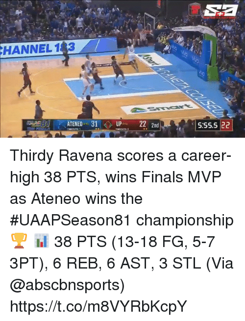 Finals, Memes, and 🤖: HANNEL 183  AATENED 31UP 222nd  S:SS.5 22 Thirdy Ravena scores a career-high 38 PTS, wins Finals MVP as Ateneo wins the #UAAPSeason81 championship 🏆  📊 38 PTS (13-18 FG, 5-7 3PT), 6 REB, 6 AST, 3 STL  (Via @abscbnsports)    https://t.co/m8VYRbKcpY