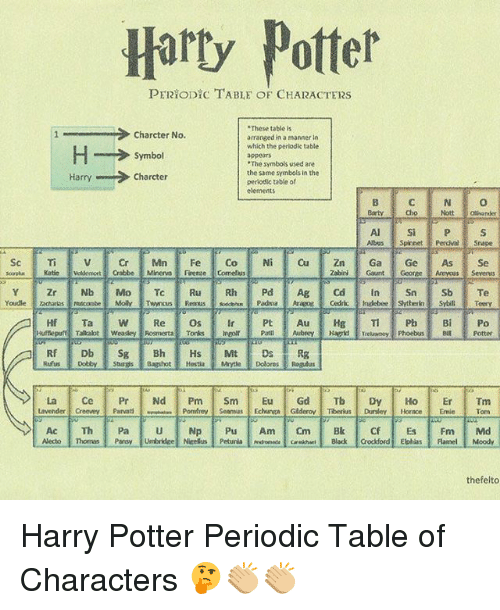 """periodic table: Harty Potter  PERYODICTABLE OF CHARACTERS  .These table is  Charcter No.  arranged in a manner in  which the periodic table  H Symbol  """"The symbols used are  the same symbols in the  Charcter  Harry  periodic table of  elements  Abus Spinnet Perdue srape  Sc Ti v or Min Fe Co Ni Cu Zn Ga Ge As Se  Zabini Gaunt Gooree Armyous Severns  La Ce Pr Nd  Pm  Sm  Eu  Gd  Tb Dy Ho Er  Tm  Lavender Creevey  Parvati  Pomliney Seamus Echurwa Gederov Tiberius Dursley, Horace  Emie Tom  thefelto Harry Potter Periodic Table of Characters 🤔👏🏼👏🏼"""