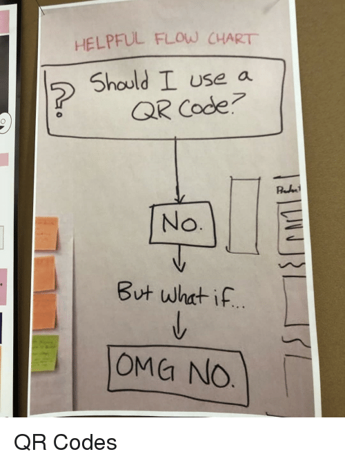 oma: HELPFUL FLOW CHART  Should I use a  QR Code  But what if  OMa No QR Codes