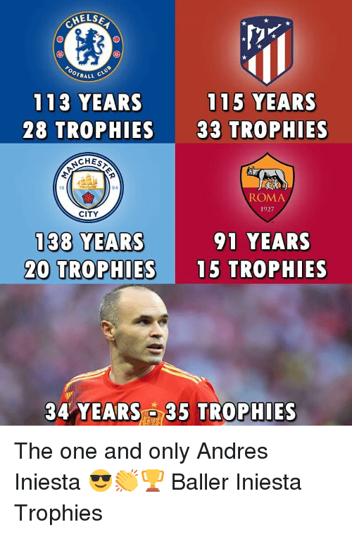 Baller: HELS  OTBALL  113 YEARS  28 TROPHIES  115 YEARS  33 TROPHIES  CHES  18  94  ROMA  1927  CITY  38 YEARS  20 TROPHIES 15 TROPHIES  91 YEARS  34 YEARS 35 TROPHIES The one and only Andres Iniesta 😎👏🏆 Baller Iniesta Trophies