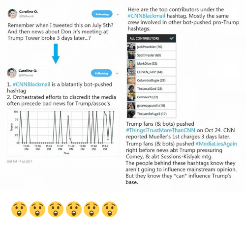 """Cnnblackmail: Here are the top contributors under the  #CNNBlackmail hashtag. Mostly the same  crew involved in other bot-pushed pro-Trump  hashtags.  Caroline O.  Following  v  Remember when I tweeted this on July 5th?  And then news about Don Jr's meeting at  Trump Tower broke 3 days later...  JackPosobiec (76)  ScottPresler (60)  MarkDice (52)  ELEVEN GOP (44)  ColumbiaBugle(28)  TheLocalGod (23)  Cernovich (22)  gatewaypundit (18)  TheLastRefuge2 (17)  Caroline O.  RVAwonk  1, #CNN Blackmail is a blatantly bot-pushed  hashtag  2. Orchestrated efforts to discredit the media  often precede bad news for Trump/assoc's  100  75  Trump fans (& bots) pushed  #ThingslTrustMoreThanCNN on Oct 24, CNN  reported Mueller's 1st charges 3 days later  Trump fans (& bots) pushed #MediaLiesAgain  right before news abt Trump pressuring  Comey, & abt Sessions-Kislyak mtg  The people behind these hashtags know they  aren't going to influence mainstream opinion.  But they know they """"can* influence Trump's  base  50  25  11:44 11:45 1146 17 11:48 : 1:0 1151  PM PM PM PM PMPMPMPM  Time  908 PM-4 l 2017 😲😲😲😲😲😲"""