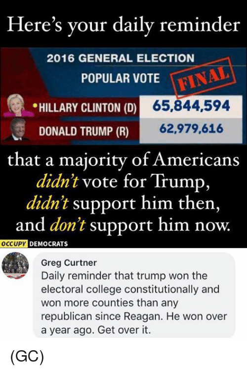Trump Won: Here's your daily reminder  2016 GENERAL ELECTION  POPULAR VOTE  * HILLARY CLINTON (D)  65,844,594  DONALD TRUMP (R)  62,979,616  that a majority of Americans  didn't vote for Trump,  didn't support him then,  and don't support him now.  OCCUPY  DEMOCRATS  Greg Curtner  Daily reminder that trump won the  electoral college constitutionally and  won more counties than any  republican since Reagan. He won over  a year ago. Get over it. (GC)