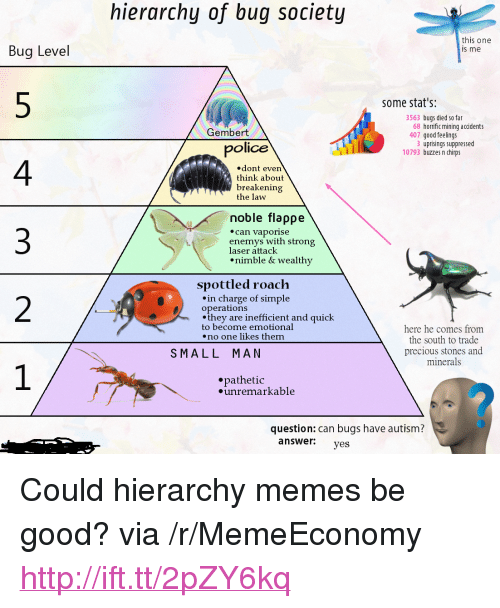 """4 3 2: hierarchy of bug society  Bug Level  this one  s me  some stat's:  3563 bugs died so far  407 good feelings  10793 buzzes n chirps  68 horrific mining accidents  Gembert  3 uprisings suppressed  police  4  3  2  .dont even  think about  breakenin  the law  noble flappe  can vaporise  enemys with strong  laser attaclk  nimble& wealthy  spottled roach  .in charge of simple  operations  .they are inefficient and quick  to become emotional  .no one likes them  here he comes from  the south to trade  precious stones and  minerals  SMALL MAN  epathetic  unremarkable  question: can bugs have autism?  answer yes <p>Could hierarchy memes be good? via /r/MemeEconomy <a href=""""http://ift.tt/2pZY6kq"""">http://ift.tt/2pZY6kq</a></p>"""