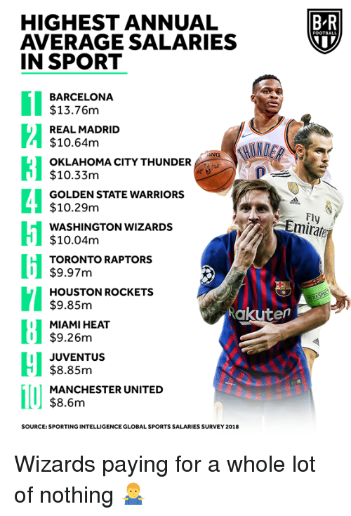 Barcelona, Golden State Warriors, and Houston Rockets: HIGHEST ANNUAL  AVERAGE SALARIES  IN SPORT  B-R  BARCELONA  $13.76m  REAL MADRID  $10.64m  OKLAHOMA CITY THUNDER  $10.33m  GOLDEN STATE WARRIORS  $10.29m  WASHINGTON WIZARDS  $10.04m  TORONTO RAPTORS  Fl  Emirate  I$9.97m  HOUSTON ROCKETS  $9.85m  MIAMI HEAT  $9.26m  Rakuten  I JUVENTUS  $8.85m  MANCHESTER UNITED  $8.6m  SOURCE: SPORTING INTELLIGENCE GLOBAL SPORTS SALARIES SURVEY 2018 Wizards paying for a whole lot of nothing 🤷♂️