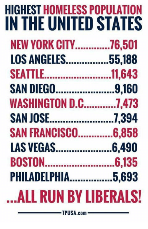 Homeless, Memes, and New York: HIGHEST HOMELESS POPULATION  IN THE UNITED STATES  NEW YORK CITY.. .716,501  LOS ANGELES...55,188  SEATTLE...1,643  SAN DIEGO  WASHINGTON DL  SAN JOSE....7,394  SAN FRANCISCO....,5,858  LAS VEGAS  9,160  1,473  6490  BOSTON,  BOSTON.  PHILADELPHIA..5,693  ALL RUN BY LIBERALS!  TPUSA.com