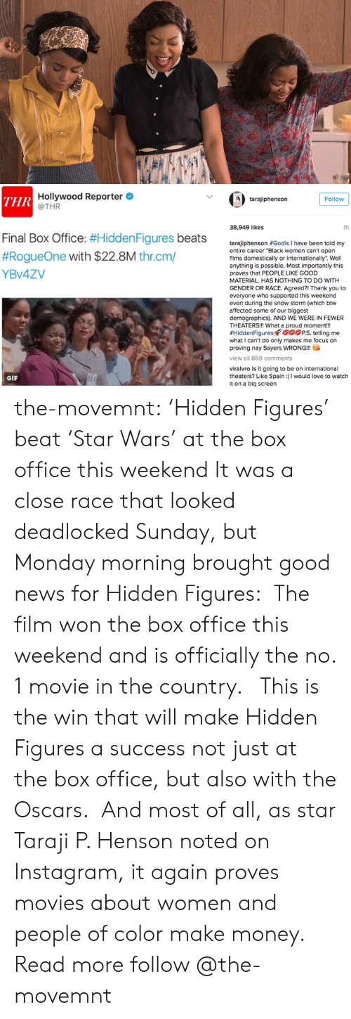"Gif, Instagram, and Love: Hollywood Reporter  @THR  ТHR  Follow  tarajiphenson  38,949 likes  1h  Final Box Office: #Hidden Figures beats  #RogueOne with $22.8M thr.cm/  tarajiphenson #Godls I have been told my  entire career ""Black women can't open  films domestically or internationally. Well  anything is possible. Most importantly this  YBV4ZV  proves that PEOPLE LIKE GOOD  MATERIAL. HAS NOTHING TO DO WITH  GENDER OR RACE. Agreed?! Thank you to  everyone who supported this weekend  even during the snow storm (which btw  affected some of our biggest  demographics). AND WE WERE IN FEWER  THEATERS!!! What a proud moment!!  #HiddenFigures oPS. telling me  what I can't do only makes me focus on  proving nay Sayers WRONG!!  view all 869 comments  viralvro Is it going to be on international  theaters? Like Spain)I would love to watch  it on a big screen  GIF the-movemnt: 'Hidden Figures' beat 'Star Wars' at the box office this weekend It was a close race that looked deadlocked Sunday, but Monday morning brought good news for Hidden Figures:  The film won the box office this weekend and is officially the no. 1 movie in the country.   This is the win that will make Hidden Figures a success not just at the box office, but also with the Oscars.  And most of all, as star Taraji P. Henson noted on Instagram, it again proves movies about women and people of color make money. Read more follow @the-movemnt"