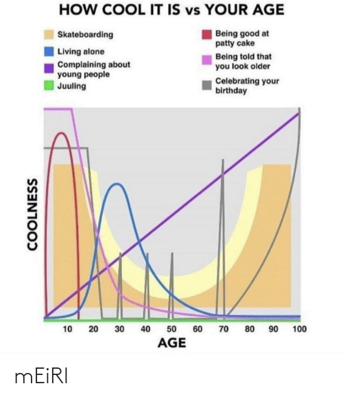 Age: HOW COOL IT IS vs YOUR AGE  Being good at  patty cake  Skateboarding  Living alone  Being told that  you look older  Complaining about  young people  Juuling  Celebrating your  birthday  90  40  100  10  30  60  70  80  50  AGE  COOLNESS  20 mEiRl