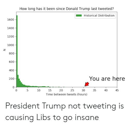 Bailey Jay, Donald Trump, and Time: How long has it been since Donald Trump last tweeted?  Historical Distribution  1600  1400  1200  1000  800  600  400  You are here  200  0  5 10 15 20 25303540 45  Time between tweets (hours) President Trump not tweeting is causing Libs to go insane