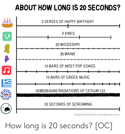 seconds: How long is 20 seconds? [OC]