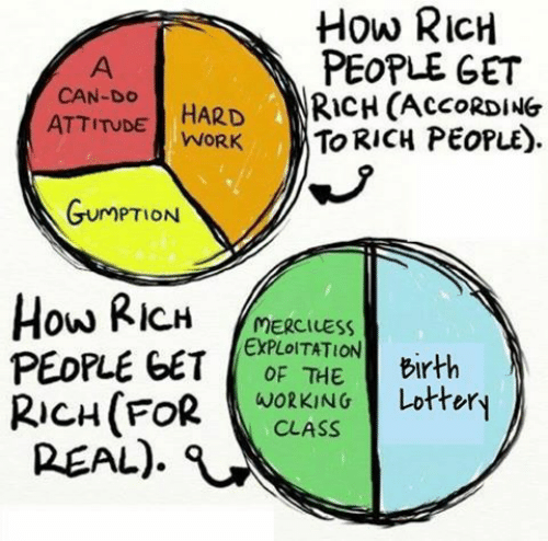 Lottery, Work, and Attitude: How RICH  PEOPLE GET  RICH (ACCORDING  TO RICH PEOPLE)  A  CAN-DO  HARD  WORK  ATTITUDE  GUMPTION  How RICH  PEOPLE GET  RICH(FOR  REAL)  MERCILESS  EXPLOITATION  OF THE  Birth  Lottery  WORKING  CLASS