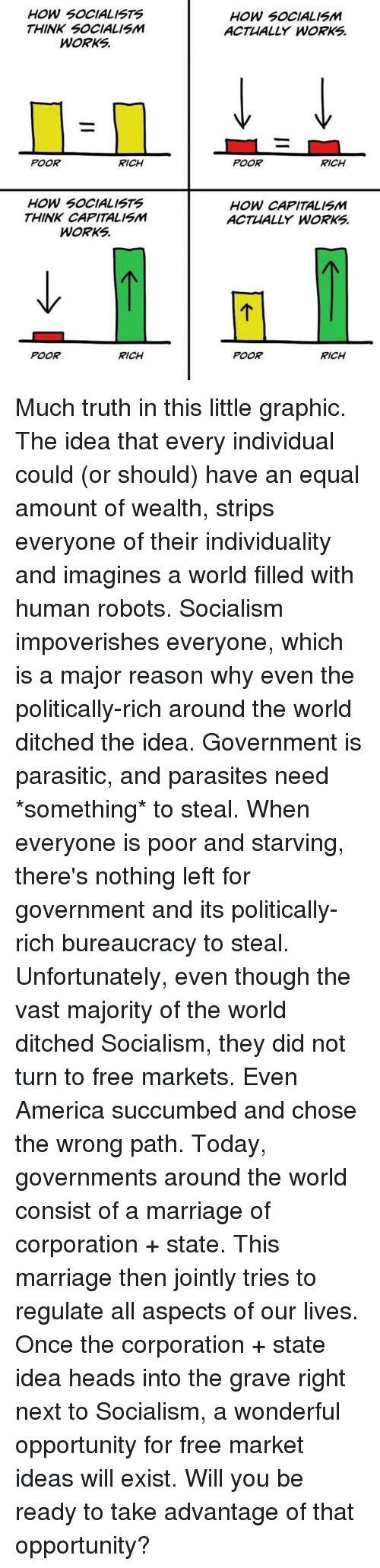 America, Dank, and Marriage: HOW SOCIALISTS  THINK SOCIALISM  WORKS.  HOW SOCIALISM  ACTUALLY WORKS.  POOR  RICH  POOR  RICH  HOW SOCIALISTS  THINK CAPITALISM  WORKS  HOW CAPITALISM  ACTUALLY WORKS  POOR  RICH  POOR  RICH Much truth in this little graphic.  The idea that every individual could (or should) have an equal amount of wealth, strips everyone of their individuality and imagines a world filled with human robots.  Socialism impoverishes everyone, which is a major reason why even the politically-rich around the world ditched the idea.   Government is parasitic, and parasites need *something* to steal. When everyone is poor and starving, there's nothing left for government and its politically-rich bureaucracy to steal.  Unfortunately, even though the vast majority of the world ditched Socialism, they did not turn to free markets. Even America succumbed and chose the wrong path.  Today, governments around the world consist of a marriage of corporation + state. This marriage then jointly tries to regulate all aspects of our lives.  Once the corporation + state idea heads into the grave right next to Socialism, a wonderful opportunity for free market ideas will exist.  Will you be ready to take advantage of that opportunity?