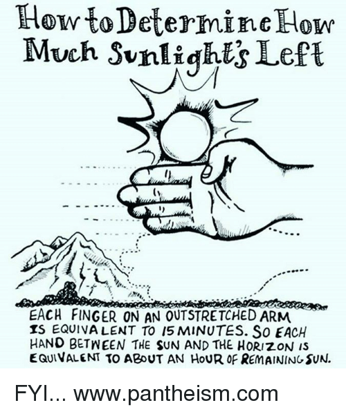 determinant: How to Determine How  Much Sunlights Left  EACH FINGER ON AN OUTSTRETCHED ARM  IS EQUIVALENT To 15 MINUTES. So EACH  HAND BETNEEN THE SUN AND THE HORIZON is  EQUIVALENT TO ABOUT AN HOUR OF REMAINING SUN. FYI...  www.pantheism.com